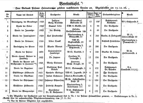 Die ersten Verbandsmitglieder.  Posener Heimatblätter, 1 (1927), Nr. 4